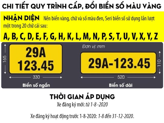 Chi tiết quy trình cấp, đổi biển số màu vàng
