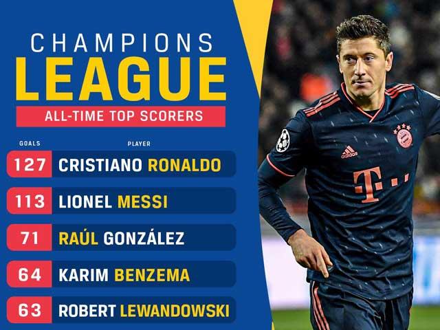 Messi và màn trình diễn suýt hoàn hảo: Vượt Ronaldo, lập kỷ lục nào cúp C1? - 3