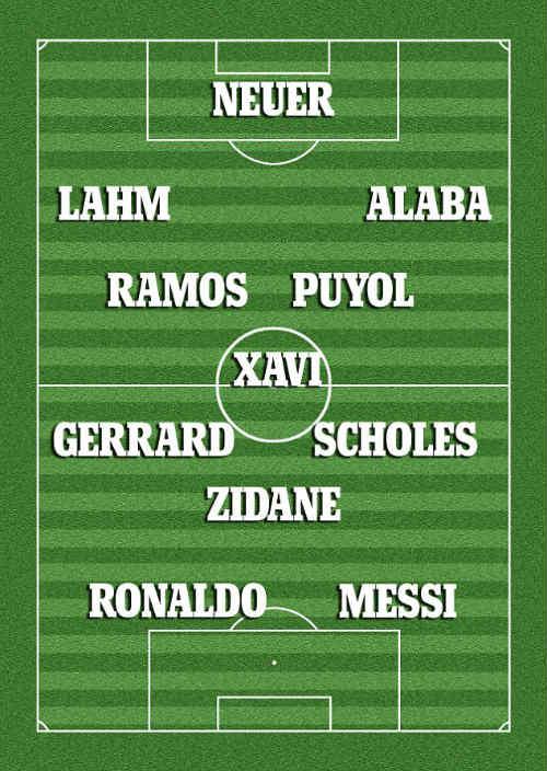Messi, CR7 lọt đội hình trong mơ C1 của Alonso