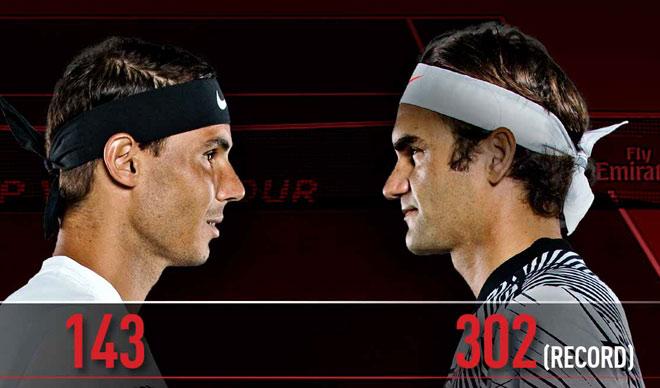 Nadal lâm nguy, Federer thờ ơ với ngôi số 1: Bây giờ hoặc không bao giờ? - 1