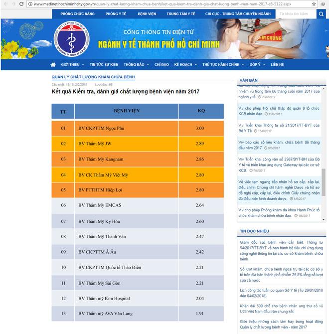 Sở Y tế TP.HCM công bố top 5 bệnh viện thẩm mỹ uy tín - 1