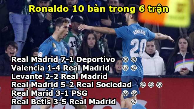 """""""Vua"""" Ronaldo 6 trận ghi 10 bàn: Quân bình Messi, châu Âu sợ hãi - 1"""