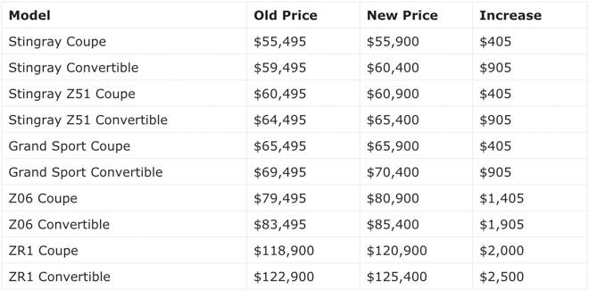 """""""Siêu xe giá rẻ"""" Chevrolet Corvette rục rịch tăng giá dù không nâng cấp bất cứ thứ gì - 2"""