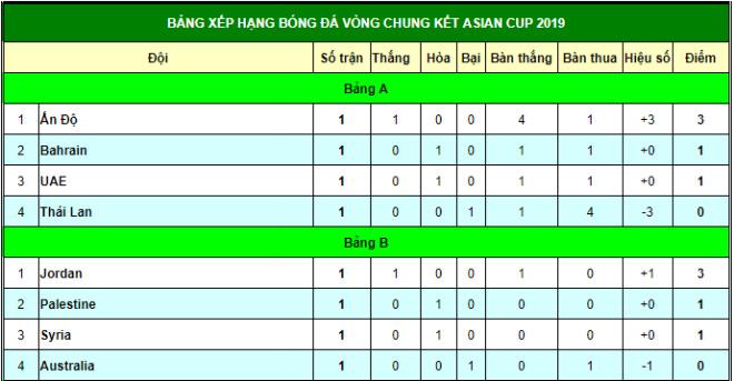 Chấn động Asian Cup: Úc & Thái Lan có thể bị loại, Việt Nam thắng Iraq? - 3
