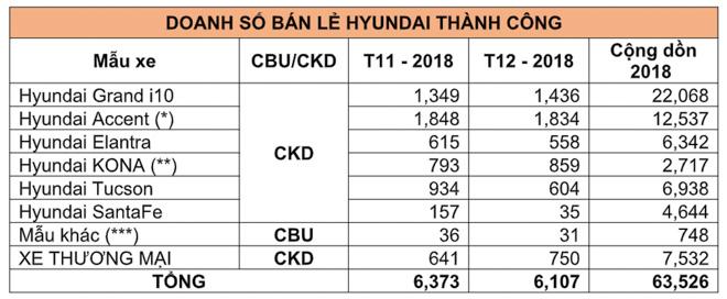 Hyundai Thành Công công bố doanh số tháng 12/2018: Grand i10 tiếp tục là mẫu xe bán chạy nhất 2018 - 3