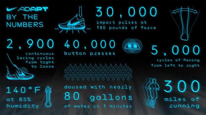 """Giày thông minh Nike dành cho những người """"lười"""" thắt dây - 3"""