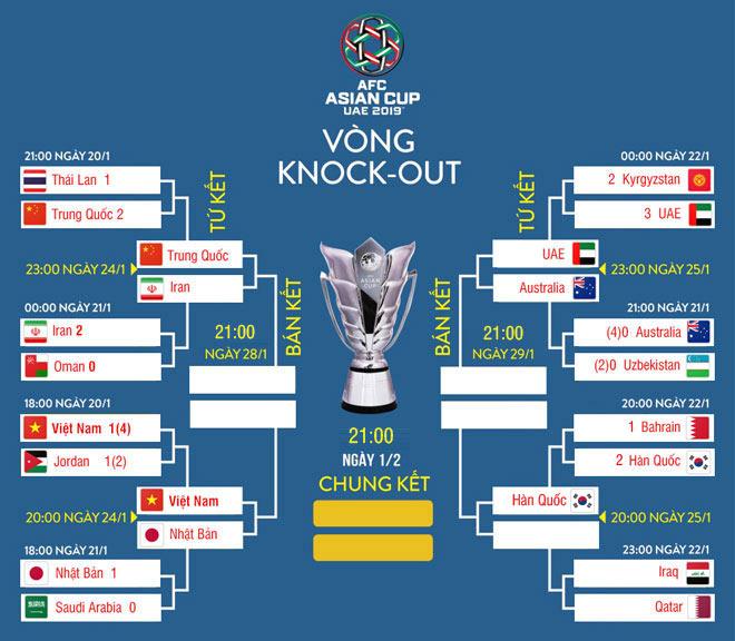 8 anh hào vào tứ kết Asian Cup: Việt Nam sánh vai