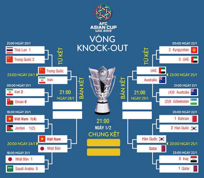 """8 anh hào vào tứ kết Asian Cup: Việt Nam sánh vai """"ông trùm"""" châu Á - 4"""