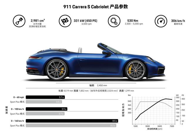 Ảnh thực tế Porsche 911 Cabriolet thế hệ mới tại Geneva Motor Show 2019 - 12