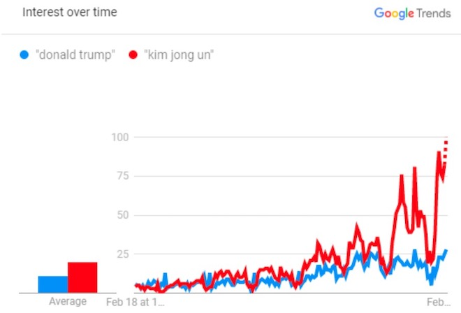 """Trước thềm cuộc gặp Mỹ - Triều, người Việt quan tâm """"Kim Jong Un"""" hơn """"Donald Trump"""" - 2"""