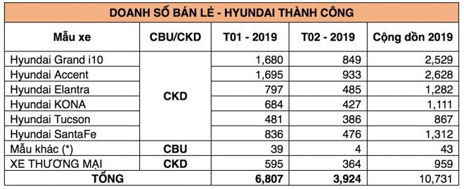 Hyundai Thành Công công bố doanh số bán hàng tháng 2/2019 - 4