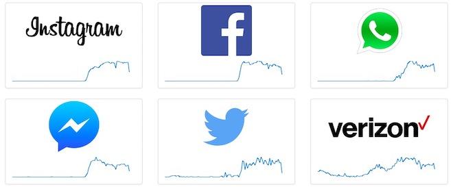 Facebook, Messenger, Instagram bị lỗi đồng loạt trên toàn cầu - 2