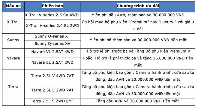 Nissan Việt Nam triển khai chuỗi chương trình tri ân đặc biệt cho khách hàng trong tháng 3 - 2