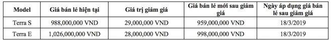 Nissan Việt Nam giảm giá cho SUV 7 chỗ Terra 2019 - 1