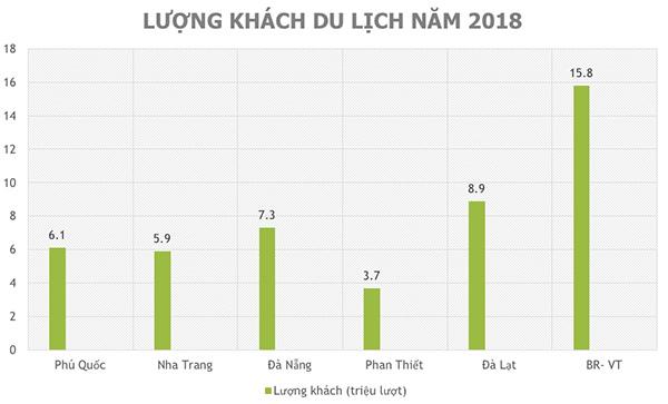 Du lịch Bà Rịa – Vũng Tàu đang tăng tốc? - 2
