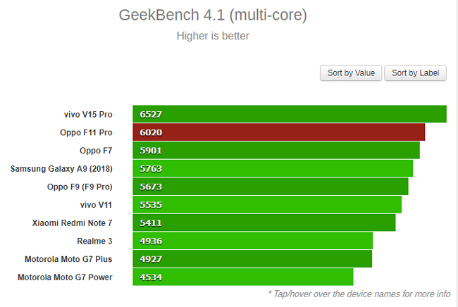 """Hiệu năng của Oppo F11 Pro """"trâu"""" cỡ nào? - 4"""