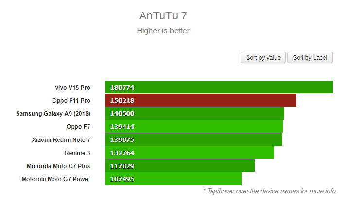 """Hiệu năng của Oppo F11 Pro """"trâu"""" cỡ nào? - 5"""