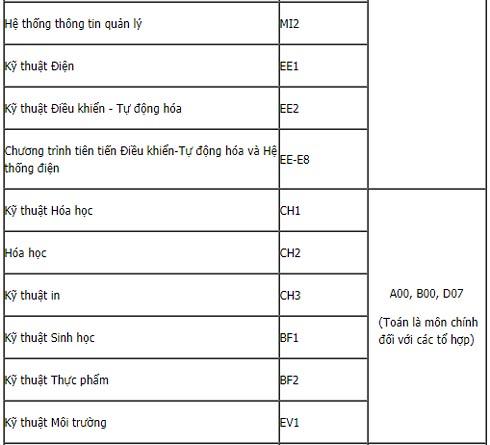 Bảng mã trường, mã ngành Đại học Bách khoa Hà Nội 2019 - 3