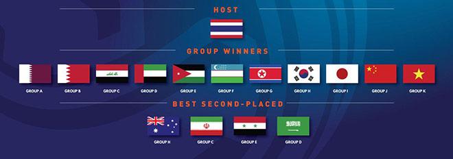 U23 Việt Nam và 15 anh hào dự giải U23 châu Á: Nguy cơ vào bảng tử thần - 1