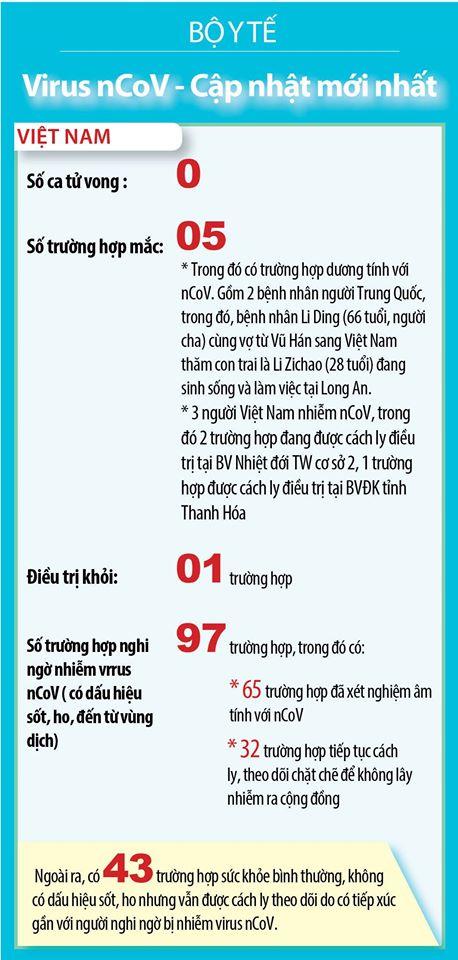 3 người Việt Nam nhiễm virus Corona - 1