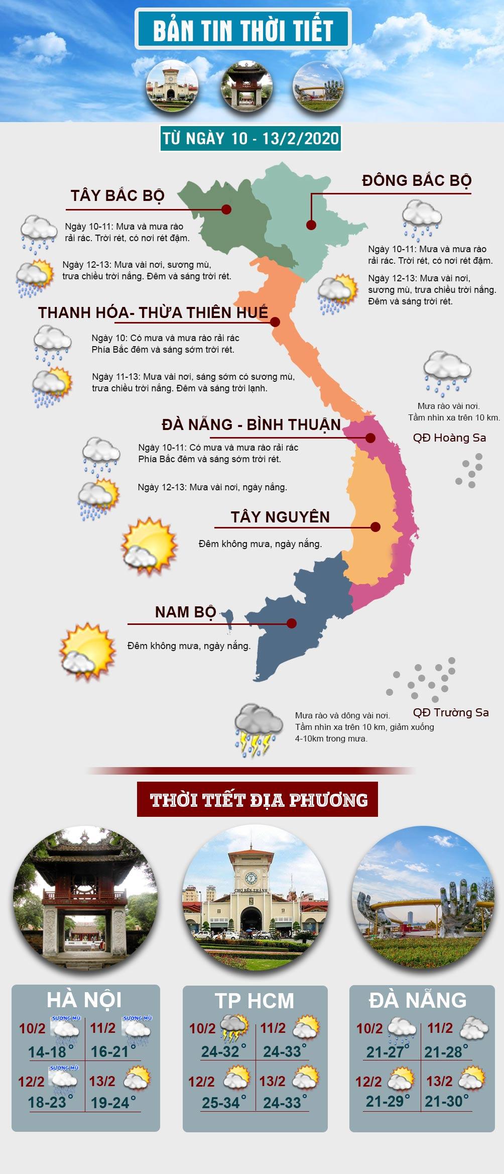 Khi nào đợt mưa rét đang diễn ra ở miền Bắc kết thúc, trời có nắng?