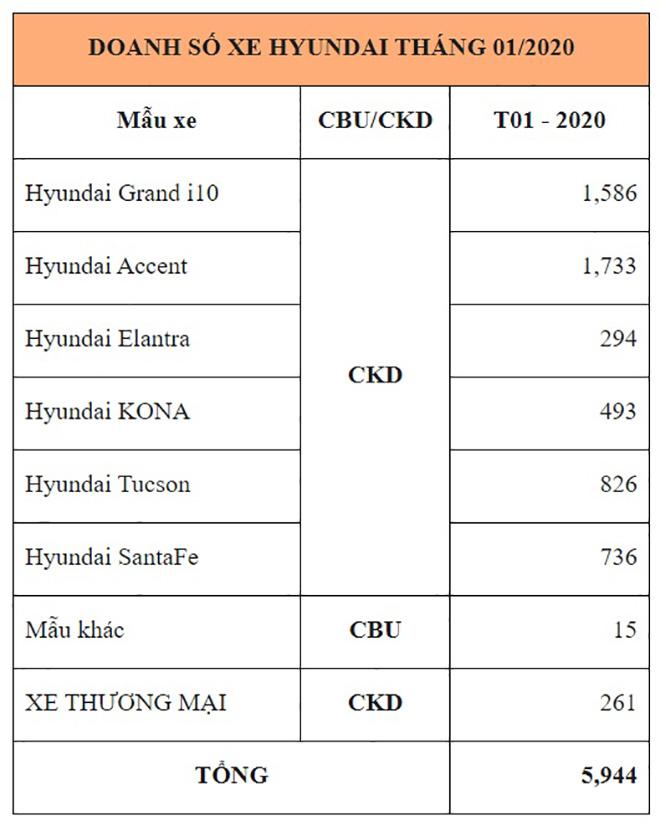 Hyundai Tucson tăng trưởng hơn 41% doanh số trong tháng 1/2020 - 1