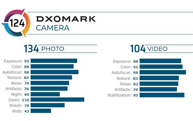 Xiaomi Mi 10 Pro độc chiếm vị trí chụp ảnh tốt nhất thế giới - 2