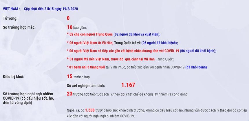 Việt Nam đã chữa khỏi 15/16 ca bệnh dương tính với Covid-19 - 1