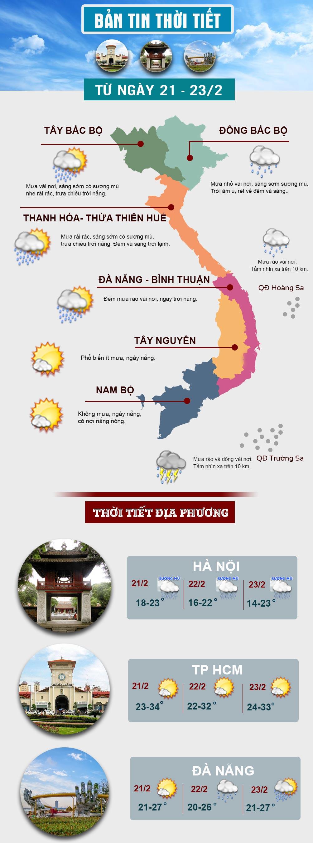 Miền Bắc trời âm u, sương mù, miền Nam có nơi nắng nóng - 1