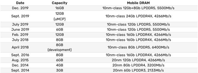 """iPhone 12 sẽ sao chép tính năng siêu """"đỉnh"""" của Galaxy S20 - 3"""