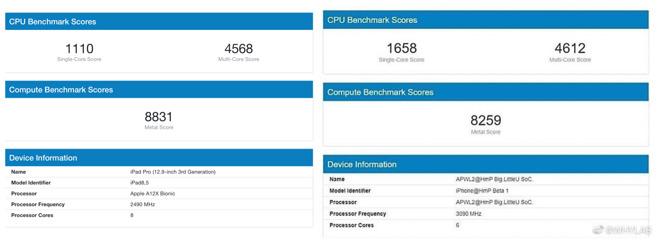 iPhone 12 sẽ có tốc độ xử lý vượt iPad Pro? - 2