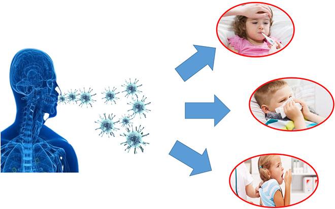 Làm thế nào để tăng đề kháng tốt nhất đẩy lùi dịch bệnh - 1