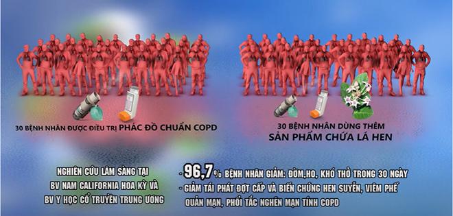 Hot: Hoa Kỳ thừa nhận chế phẩm của Việt Nam tiêu diệt thành công đờm, ho, khó thở - 2
