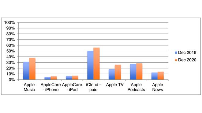 """Apple """"thắng đậm"""" trong quý 4/2020 nhờ iPhone 12 và Dịch vụ - 3"""