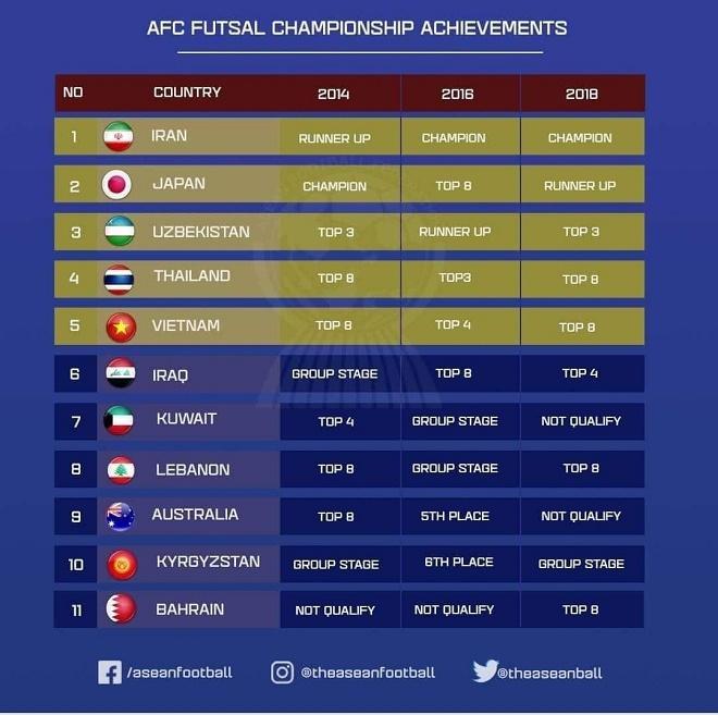 Việt Nam có cơ hội dự World Cup Futsal khi giải châu Á bị hủy - 2