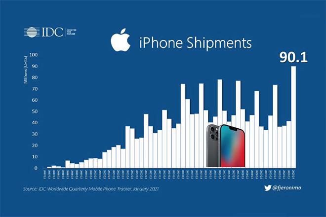 Apple leo lên top 1 thị trường, Huawei đại bại trong quý 4/ 2020 - 2