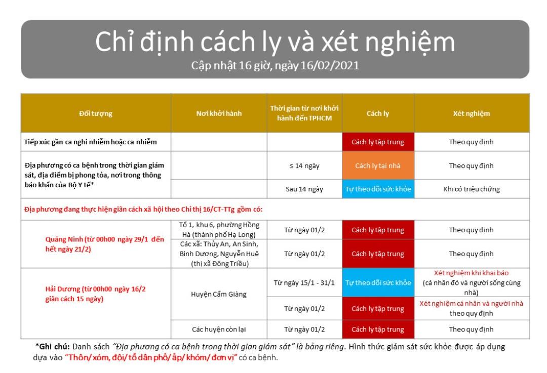Sau Tết, những ai đến TP.HCM phải cách ly và xét nghiệm COVID-19? - hình ảnh 1
