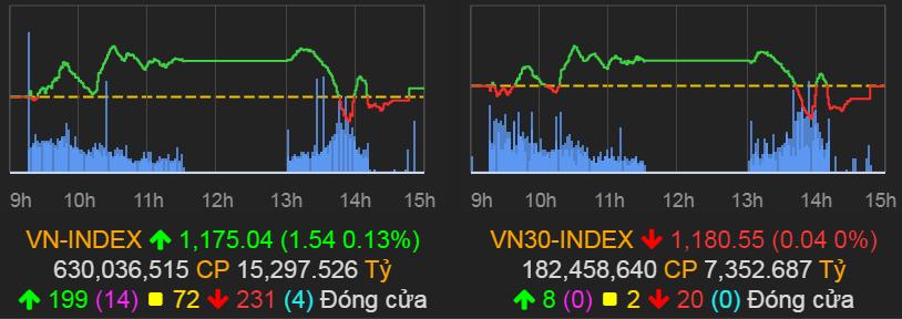 """Cổ phiếu """"con cưng"""" của tỷ phú Trịnh Văn Quyết gây chú ý - 1"""