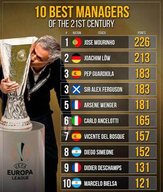 Tranh cãi Mourinho HLV xuất sắc nhất thế kỷ: Vì sao