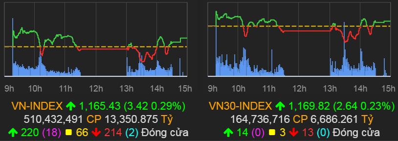 Một cổ phiếu tăng tới hơn 17,3% trong vòng một tuần - 1