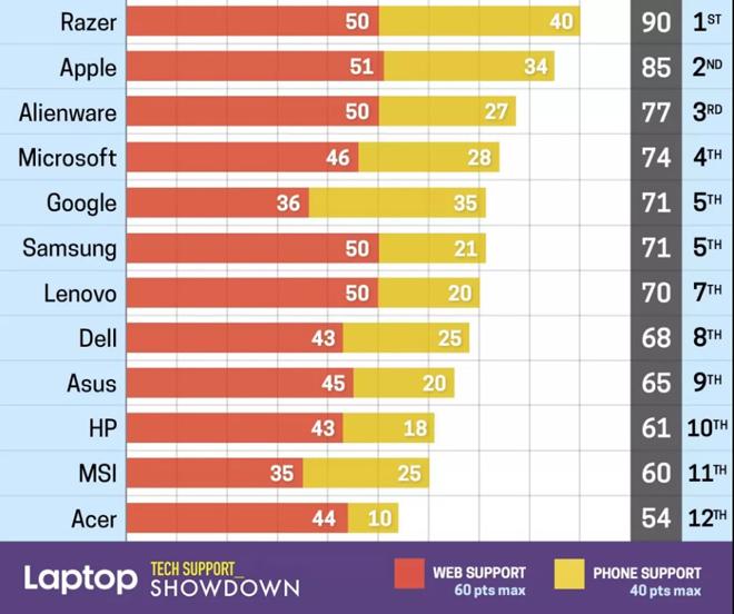 Top thương hiệu máy tính có dịch vụ hỗ trợ tốt nhất 2021 - 3