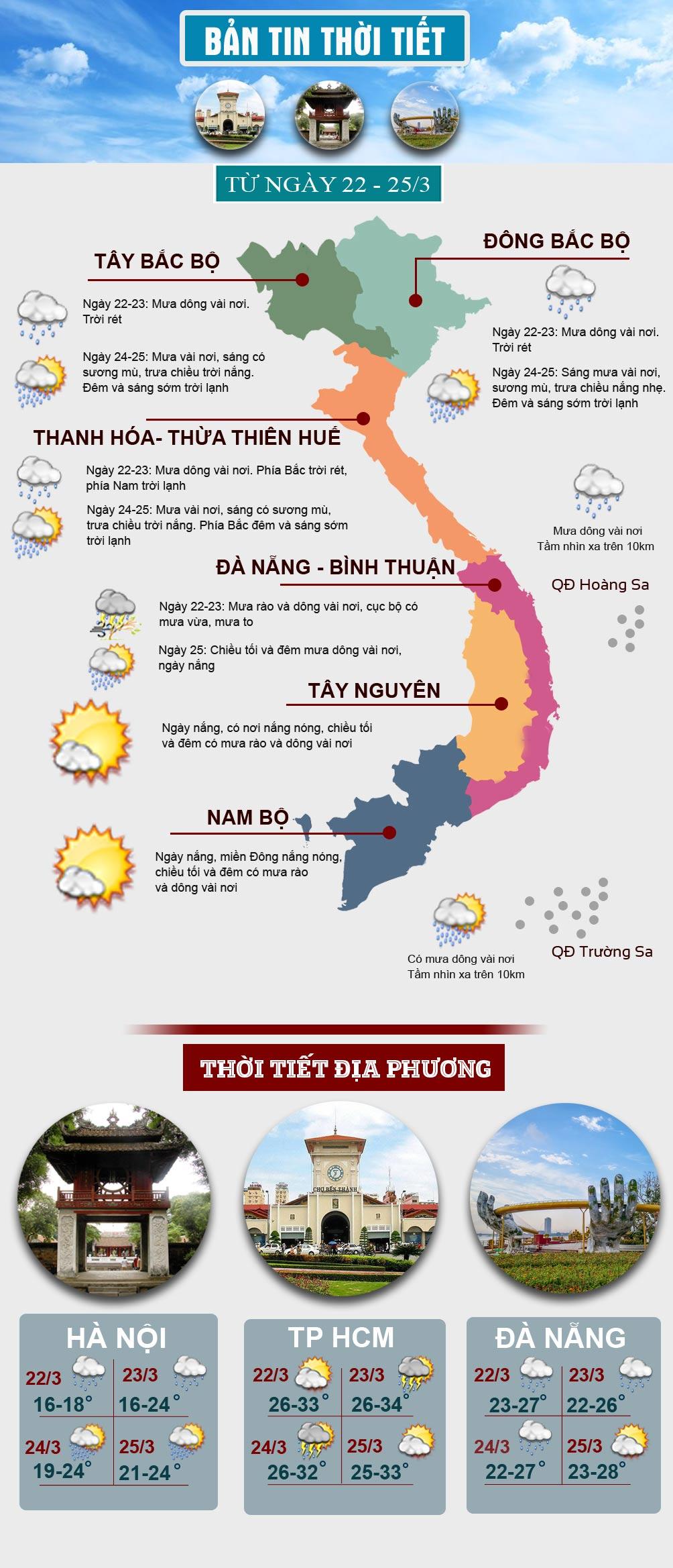 Thời tiết đầu tuần: Miền Bắc trời rét, miền Nam có nơi nắng nóng - hình ảnh 1