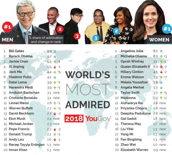 """Hàng loạt mỹ nhân Hoa ngữ vào Top """"Những phụ nữ được ngưỡng mộ nhất thế giới"""" - hình ảnh 1"""