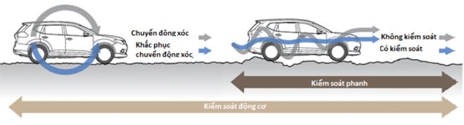 Nissan X-Trail - Chiếc crossover 5+2 sở hữu những tính năng công nghệ của xe hạng sang - 3