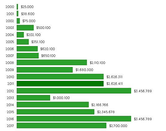 """Tại sao bữa ăn trưa cùng """"huyền thoại đầu tư"""" Warren Buffett được đấu giá cao ngất? - 1"""