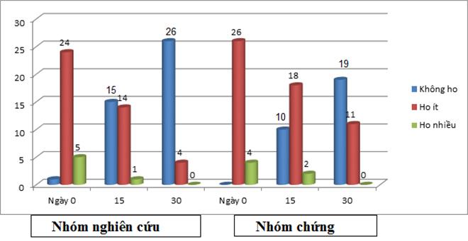 Hoa Kỳ công bố Việt Nam chế tạo thành công chế phẩm kiểm soát đờm, ho, khó thở, COPD - 2