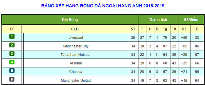 MU, Arsenal thua sốc: Kịch bản khó đoán, đua top 4 Ngoại hạng Anh ra sao? - 3