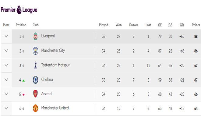 MU, Arsenal, Chelsea rủ nhau không thắng: Đua Top 4 nghẹt thở thế nào? - 4