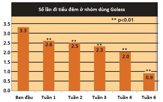 Hàn Quốc công bố nghiên cứu lâm sàng về GO-LESS giúp kiểm soát tiểu đêm, tiểu nhiều lần, tiểu són - 2