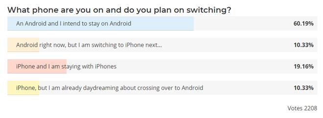 Người dùng thích điện thoại Android hay iPhone? - 2
